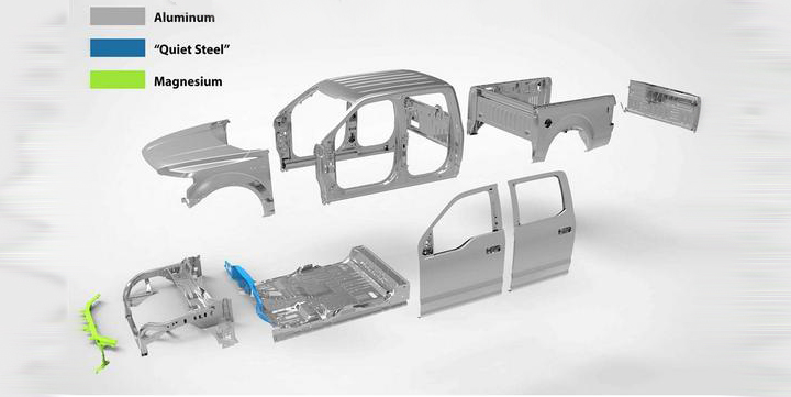 2015 F 150 Types Of Metal Used Ford F 150 Blog