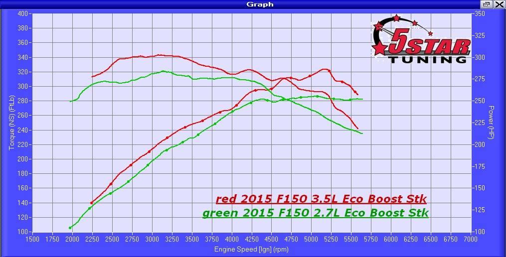 2.7 EcoBoost vs 3.5 EcoBoost V6 stock dyno | Ford F-150 Blog