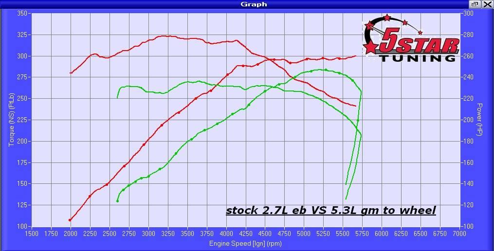 Ford 2 7 Liter Ecoboost V6 Vs Gm 5 3 Liter V8 Stock Dyno