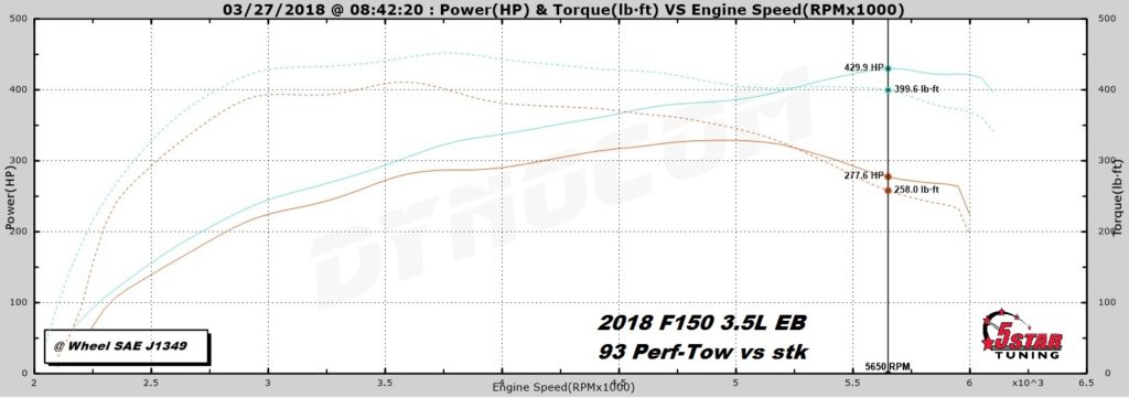Tuning a 2017-2019 Ford F-150 with 3 5 EcoBoost | Ford F-150