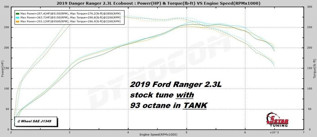 2019 F 150 Towing And Payload Capacity Ford Blog